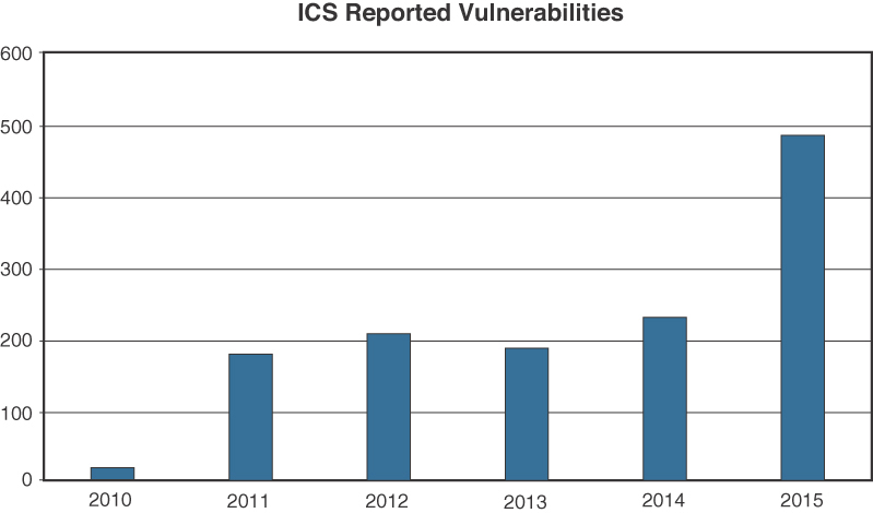 Figure 8-1 History of Vulnerability Disclosures in Industrial Control Systems Since 2010 (US Industrial Control Systems Cyber Emergency Response Team (ICS-CERT) https://ics-cert.us-cert.gov).